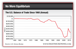 The U.S. Balance of Trade Since 1960 (Annual)