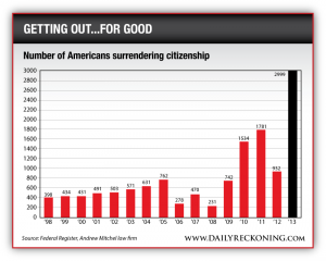 Number of Americans Surrendering Citizenship, 1998-2013
