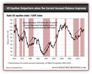 Ratio US equities index / EAFE index