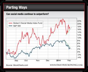 Global X Social Media Index Fund vs. S&P 500