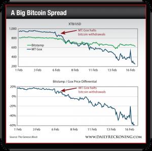 A Big Bitcoin Spread