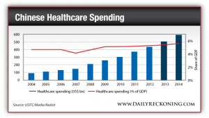 Chinese Healthcare Spending