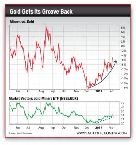 Miners vs. Gold and The Market Vectors Gold Miners ETF (NYSE:GDX)
