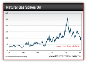 Oil-Natural Gas Ratio