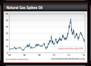 Oil-Natural Gas Ratio