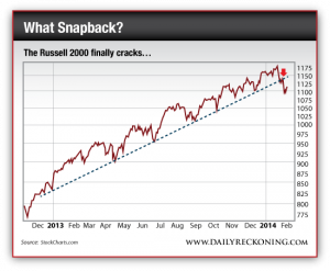 Russell 2000 Performance, Dec. 2012-Present
