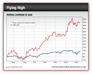 Dow Jones US Airlines Index vs. S&P 500