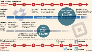 Tech Startup Companies Infographic