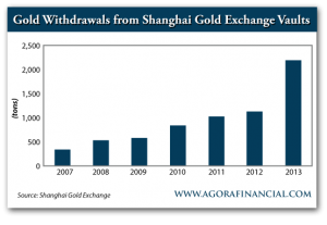 Gold Withdrawls from Shanghai Gold Exchange Vaults
