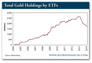 Total Gold Holdings by ETF, 2004-Present