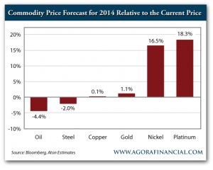 Commodity Price Forecast for 2014 Relative to the Current Price