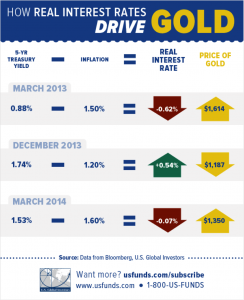 How Real Interest Rates Drive Gold