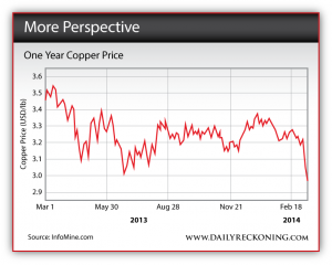 One Year Copper Price - 2013