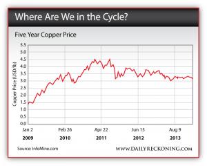 Five Year Copper Price: 2009 - 2013