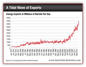 U.S. Energy Exports, in Millions of Barrels per Day