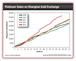 Platinum Sales on Shanghai Gold Exchange