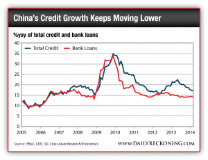 %yoy of total credit and bank loans