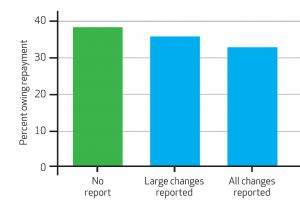 Percent of CA Exchange Subsidy Recipients Owing Repayment, 2019, By Scenario