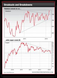Positive Palladium Price Trend vs. Negative Copper Price Trend