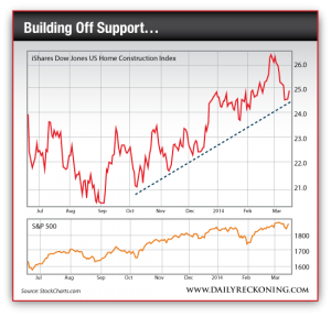 iShares Dow Jones US Home Construction Index
