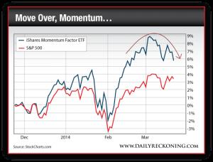 iShares Momentum Factor ETF vs. S&P 500