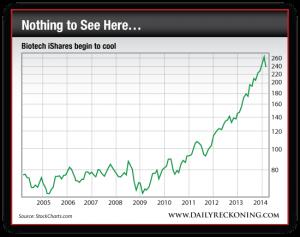 Biotech iShares Drop