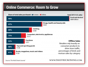 Share of Total Sales Purchased, In Store vs. Online