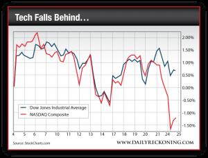 Dow Jones Industrial Average vs. NASDAQ Composite