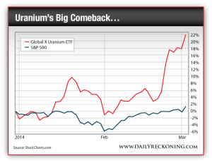 Global X Uranium ETF vs. S&P 500, 2014-Present