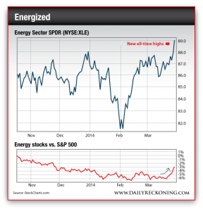 Energy Sector SPDR (NYSE:XLE) and Energy Stocks vs. S&P 500