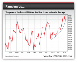 10 Years of the Russell 2000 vs. the Dow Jones Industrial Average