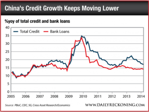 Chinese Credit Growth, 2005-Present