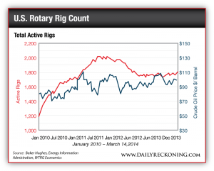 Total Active Rigs January 2010 - March 14, 2014
