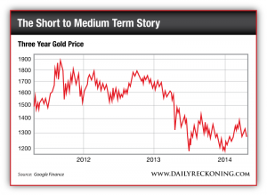 Gold Price May 2011-Present