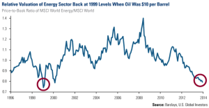 Relative Valuation of Energy Stocks at 1999 Levels When Oil Was $10 per Barrel