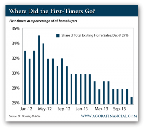 First-Timers as a Percentage of All Homebuyers, January 2012-September 2013