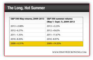 S&P 500 May Returns (2009-2013) vs. S&P 500 Summer Returns (May 1- Sept. 1, 2009-2013)