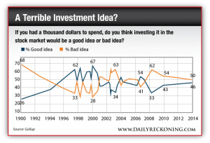 Americans' Views on Investing in the Stock Market, 1990 - Present