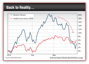 Biotech iShares vs. Health Care Sector SPDR