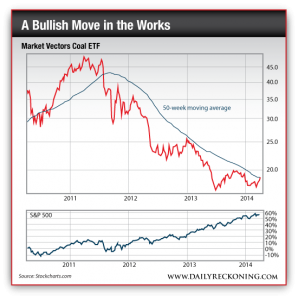 Market Vectors Coal ETF vs. S&P 500