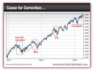 S&P 500 Performance, 2012-Present