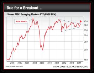 iShares MSCI Emerging Market ETF, 2005-Present