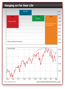 YTD Performance of Russell 2000, S&P 500, NASDAQ and First Trust Dow Jones Internet Index
