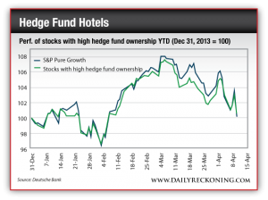 Performance of Stocks with High Hedge Fund Ownership, YTD