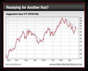Guggenheim Solar ETF (NYSE:TAN), September 2013-Present