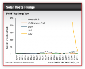 Dollars per MMBTU by Energy Type