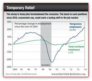 Percentage Change in Employment Since the Start of 2004, Temporary Employees vs. Total Non-Farm Employees