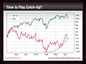 S&P 500 vs. EEM, October 2013-Present