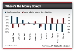 Fund Positioning and Sector Relative Returns Since March 20