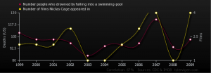 Number of Nicholas Cage Films vs. Number of People Drowned Falling Into a Swimming Pool